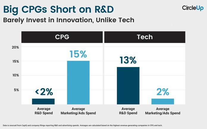 CU-Graph-RD-vs-Ads-_-CPG-vs-Tech.png