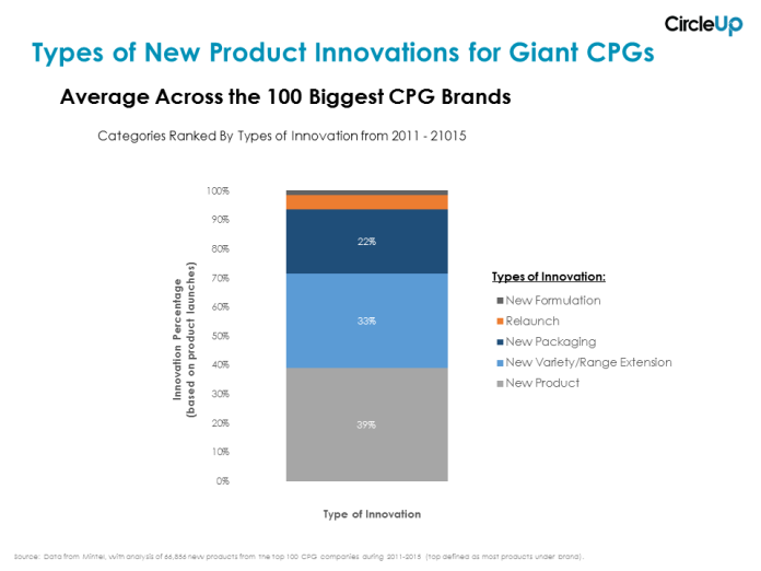 CU-Graph-Types-of-New-Product-Innovations-for-Big-CPGs.png