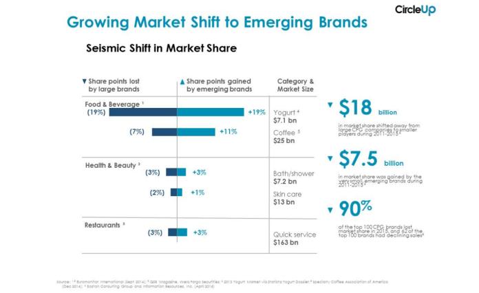 CU-Market-Share-Shift