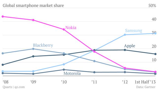 global-smartphone-market-share-samsung-apple-nokia-blackberry-motorola_chartbuilder1