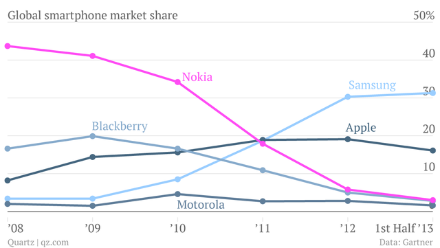 global-smartphone-market-share-samsung-apple-nokia-blackberry-motorola_chartbuilder1