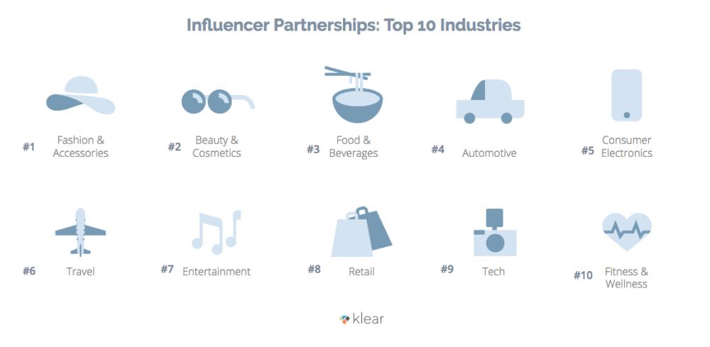 6-Top-Industries-Leaderboard.png