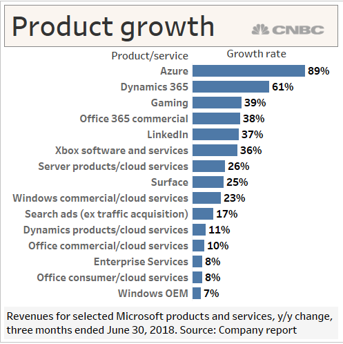 105341471-MSFTproductgrowth